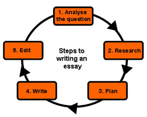 What an education means to me essay topics, buy custom